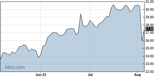 ERII 3-Month Chart