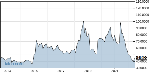 ESALY 10-Year Chart