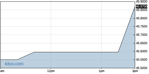 ESALY 1-Day Chart