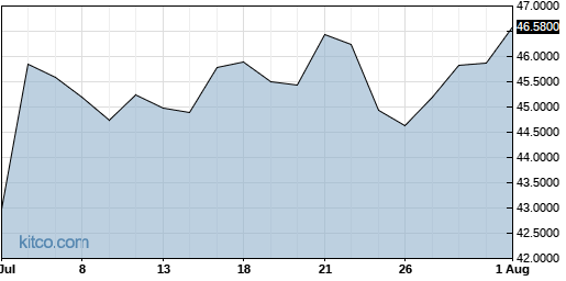 ESALY 1-Month Chart