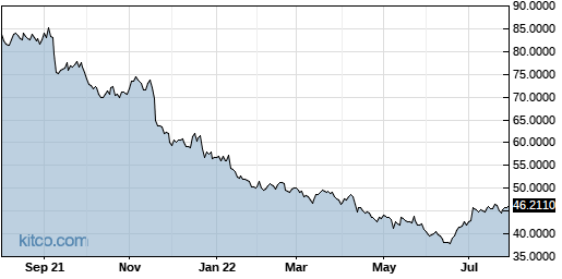 ESALY 1-Year Chart