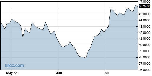 ESALY 3-Month Chart