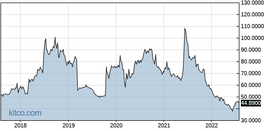 ESALY 5-Year Chart