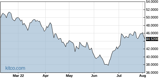 ESALY 6-Month Chart
