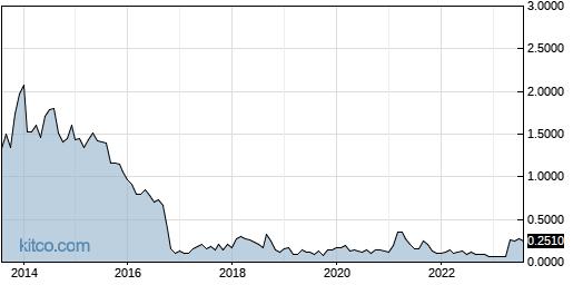 ESMC 10-Year Chart