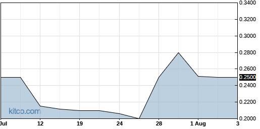 ESMC 1-Month Chart