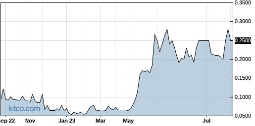 ESMC 1-Year Chart