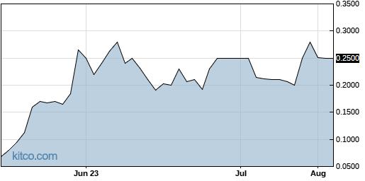 ESMC 3-Month Chart