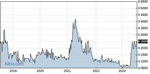 ESMC 5-Year Chart