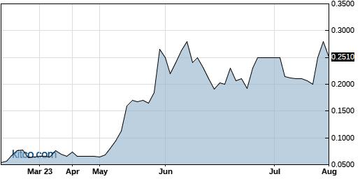 ESMC 6-Month Chart