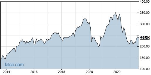 ESS 10-Year Chart