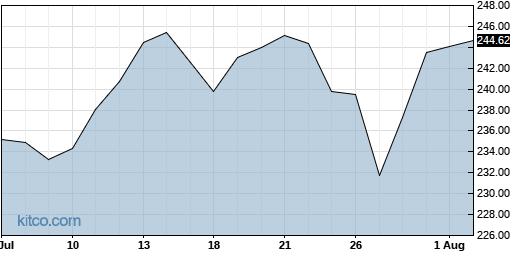 ESS 1-Month Chart