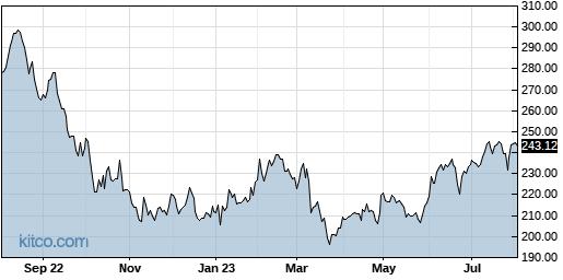 ESS 1-Year Chart