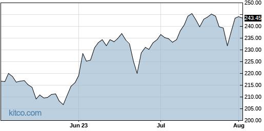 ESS 3-Month Chart