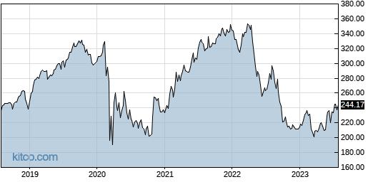 ESS 5-Year Chart