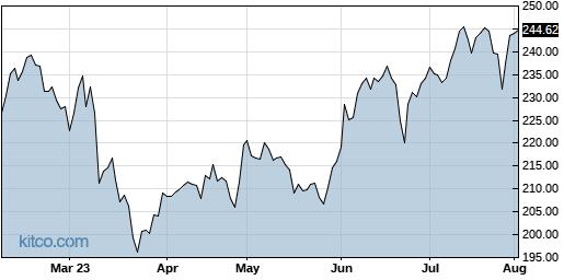 ESS 6-Month Chart