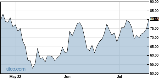 ESTC 3-Month Chart