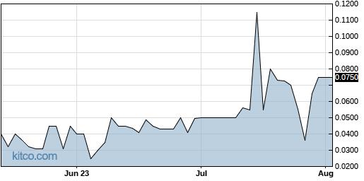 ETST 3-Month Chart