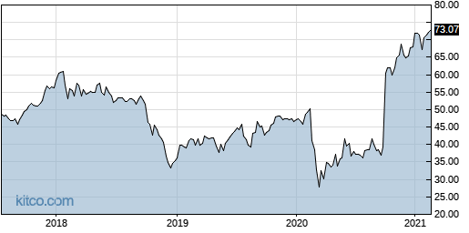 EV 5-Year Chart