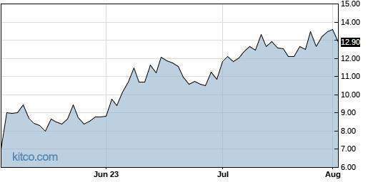 EVA 3-Month Chart