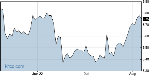 EVF 3-Month Chart