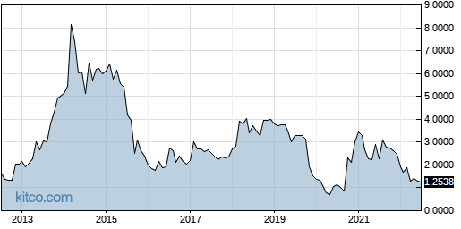 EVK 10-Year Chart