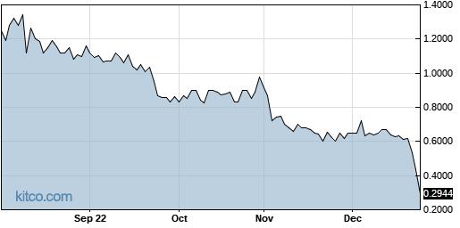 EVK 1-Year Chart