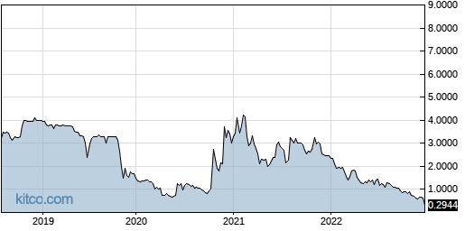 EVK 5-Year Chart