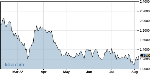 EVK 6-Month Chart