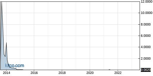 EVLI 10-Year Chart