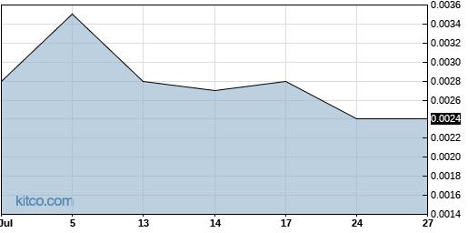 EVLI 1-Month Chart