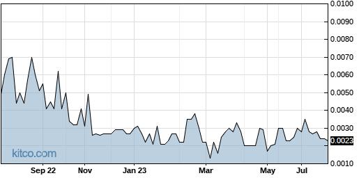 EVLI 1-Year Chart
