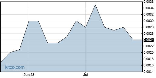 EVLI 3-Month Chart