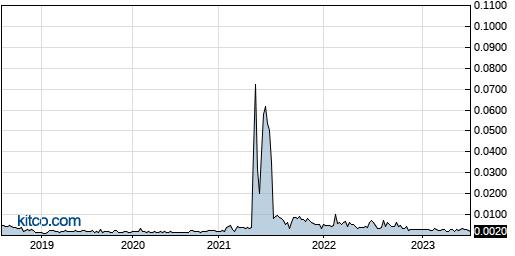 EVLI 5-Year Chart