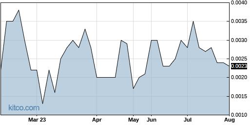 EVLI 6-Month Chart