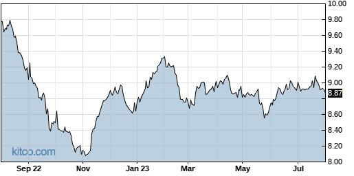 EVM 1-Year Chart