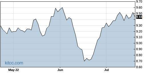 EVM 3-Month Chart