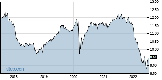 EVM 5-Year Chart