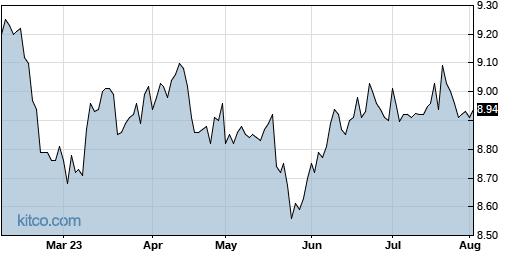 EVM 6-Month Chart