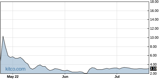 EVOK 3-Month Chart
