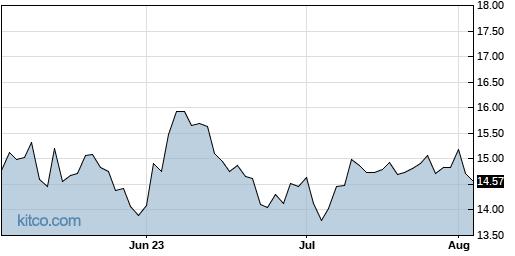 EVRI 3-Month Chart