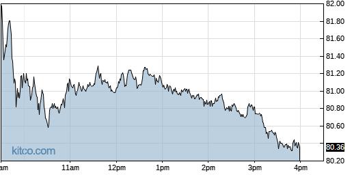 EW 1-Day Chart