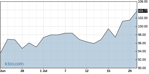 EW 1-Month Chart