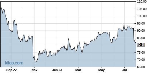 EW 1-Year Chart