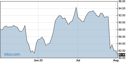 EW 3-Month Chart