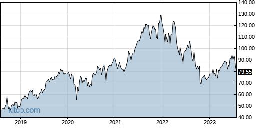 Ew Vs Mjna Stock Research Comparison