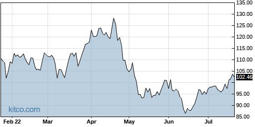 EW 6-Month Chart