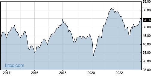 EWX 10-Year Chart
