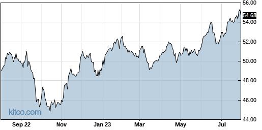 EWX 1-Year Chart
