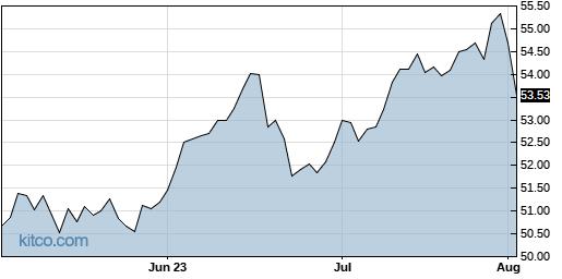 EWX 3-Month Chart